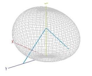 Diagramme de rayonnement 3D du dipôle